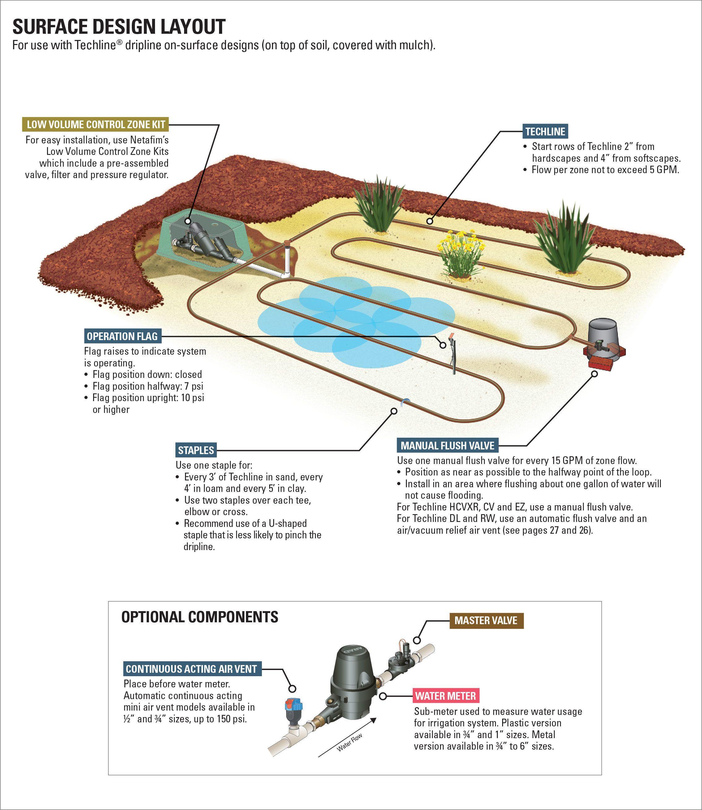 Typical Layouts Netafim Usa Drip Irrigation System Design Drip Irrigation Irrigation