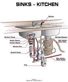 Double Bowl Kitchen Sink Plumbing Diagram Google Search