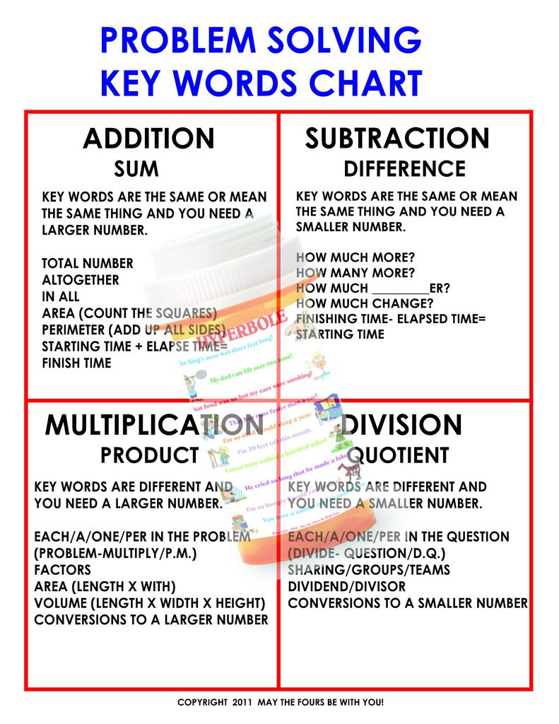 Mathematics Problem Solving Keywords Poster | Pinterest | Student ...
