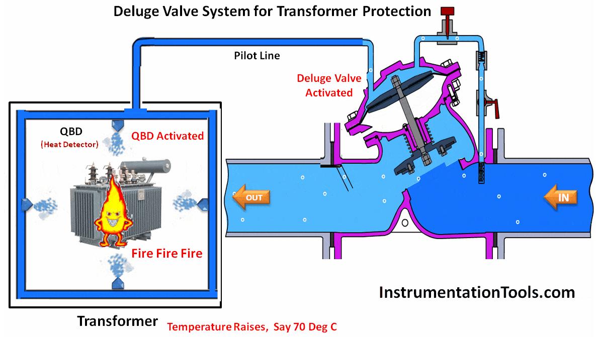 Deluge System For Transformer Protection Animation Deluge Transformers Protection