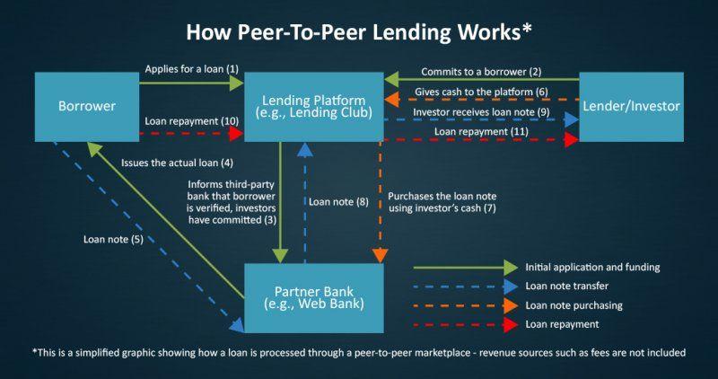 Peer To Peer Lending How Digital Lending Marketplaces Are Disrupting The Predominant Banking Model Peer To Peer Lending Peer Lending