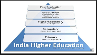 Fundamental Problems With Education System In India A Critical Analysis Education System In India Education System Phd In Education