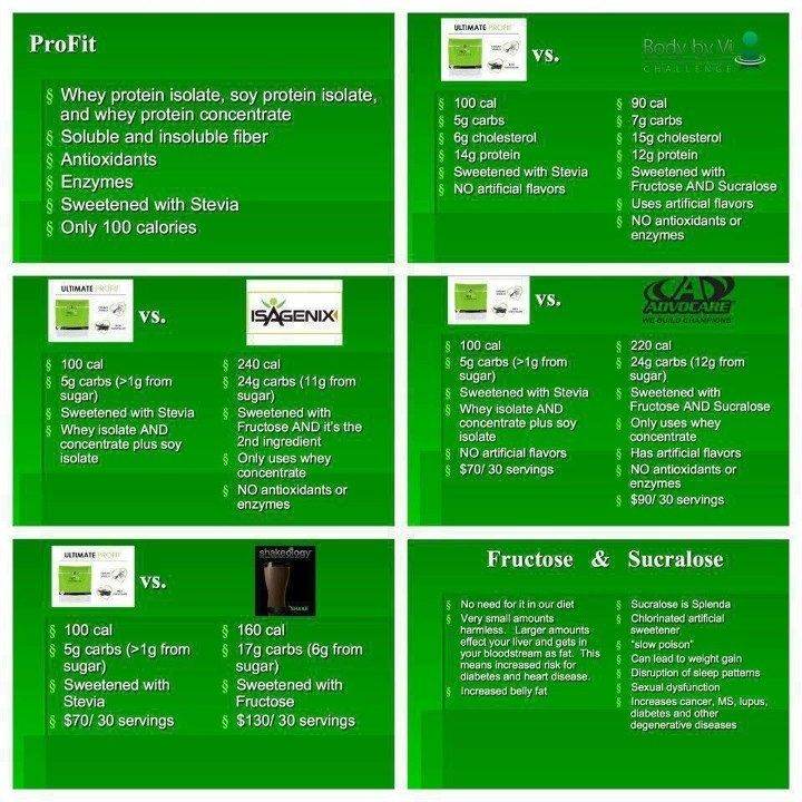 Pro fit shake comparison chart vs body by vi adrocare isagenix  shakeology also rh pinterest