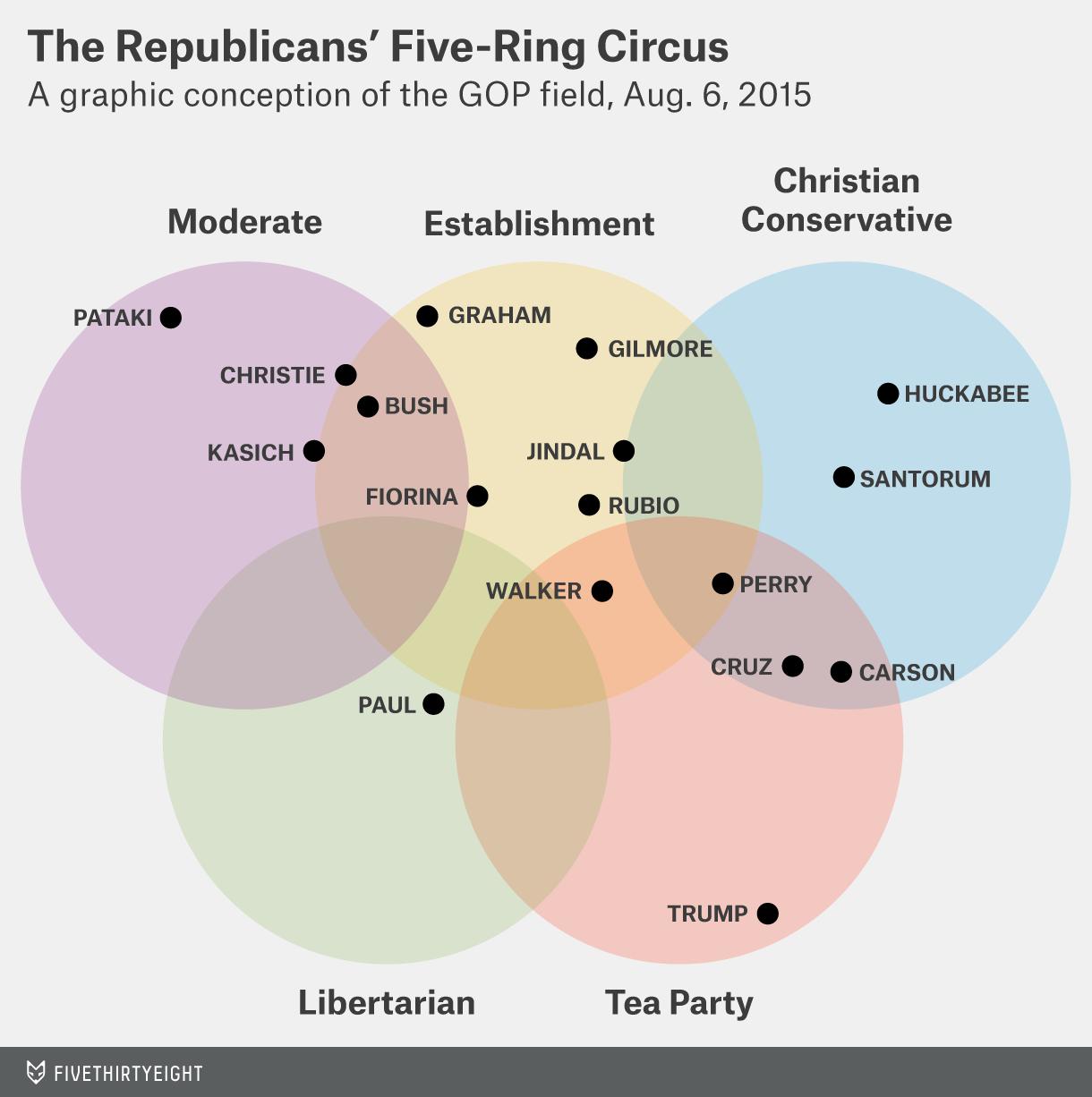 venn diagram republican candidates joli vibramusic co rh joli vibramusic co federalist vs democratic republican venn diagram federalist and republican venn