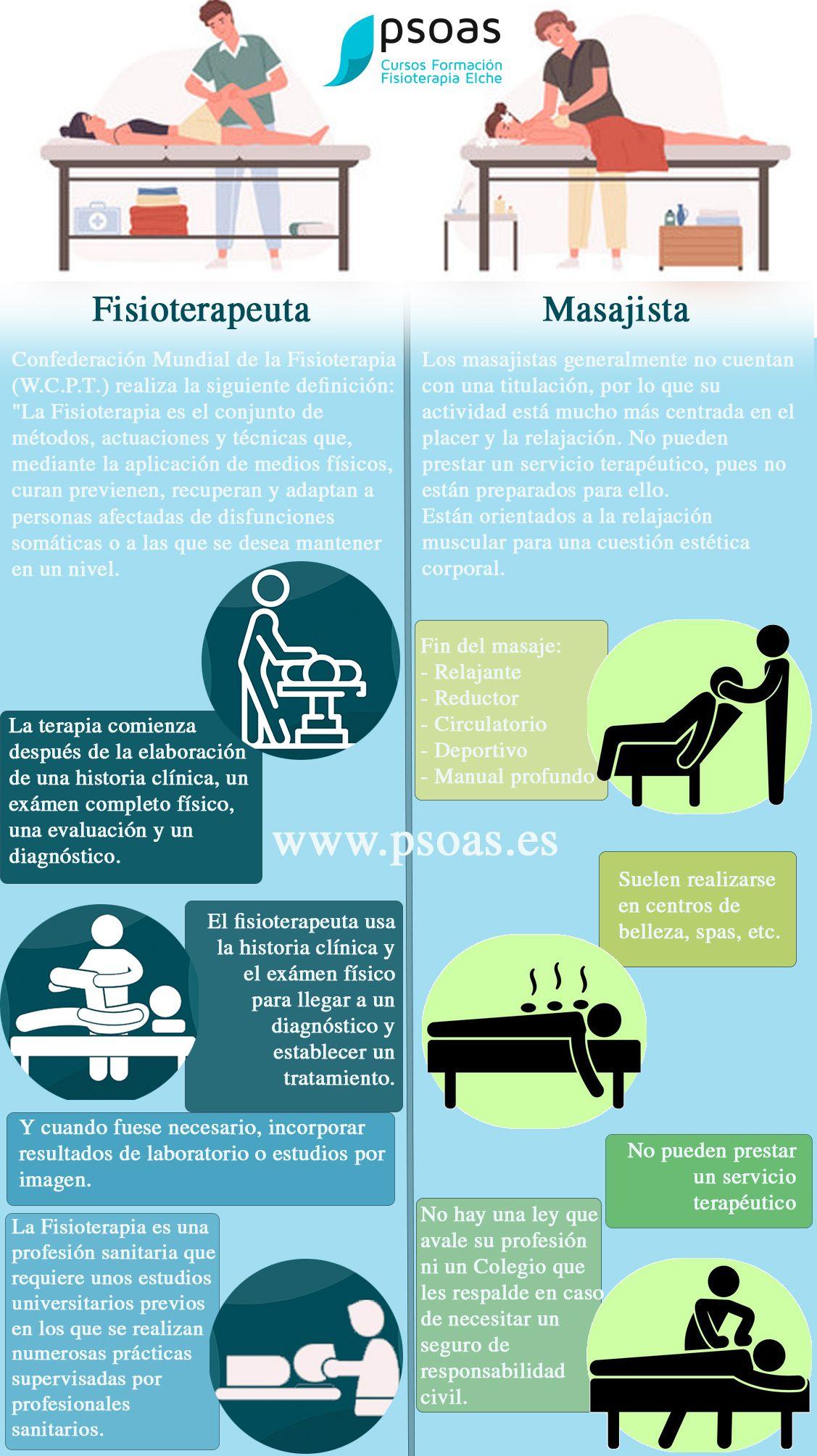 Fisioterapeuta Vs Masajista Curso De Fisioterapia Fisioterapia Fisioterapia Y Rehabilitacion