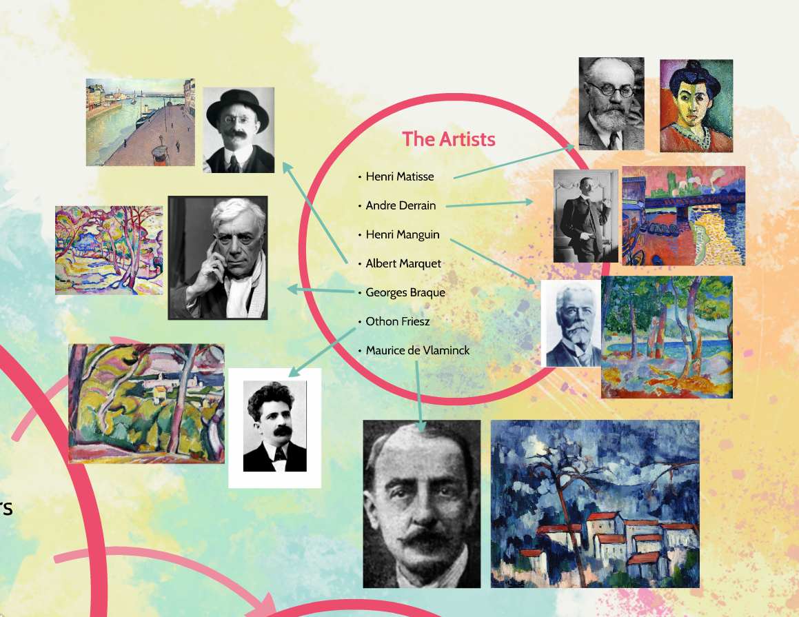 Fauvism Artists