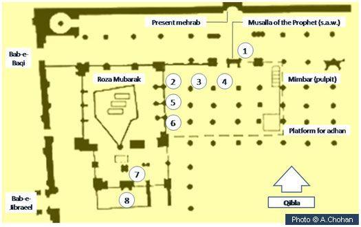 Major Pillars Of Masjid