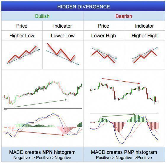 Fxwm Hidden Divergence In Forex Charts Forex Analysis On
