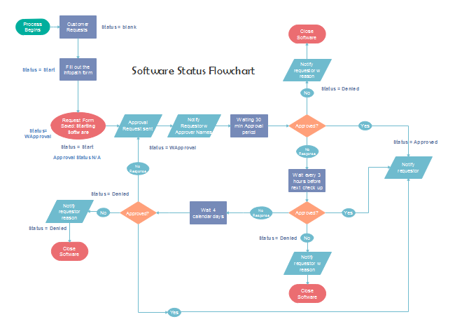 Software Status Flowchart Templateupload Template Flowchart Design