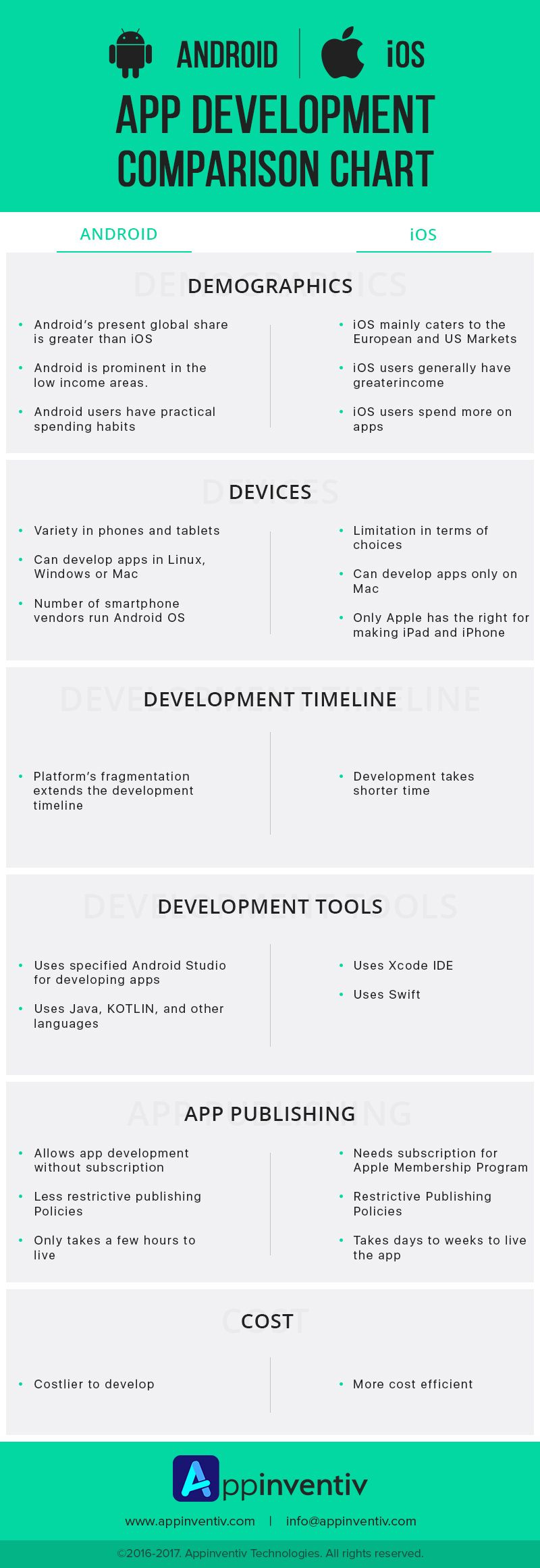 Android Vs Ios Which Platform Is Better For Mobile Startups