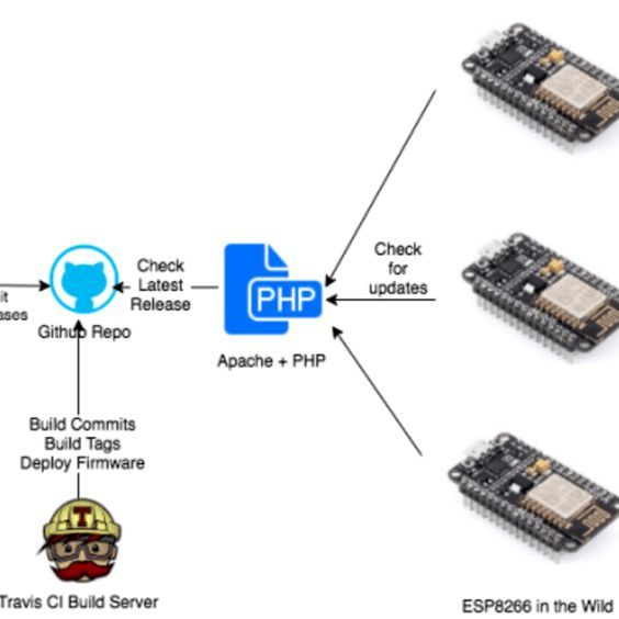 Continuous Delivery For Your Esp8266 Arduino Projects Electronics Projects Robotics Projects