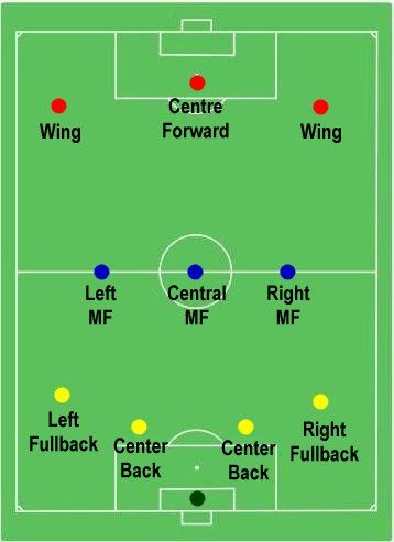4 3 3 Soccer Formation Google Search Soccer Drills Soccer Football