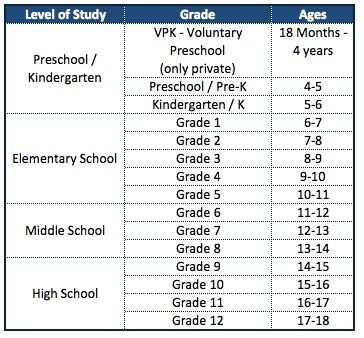 The Age To Grade Chart For Miami Schools Relocating