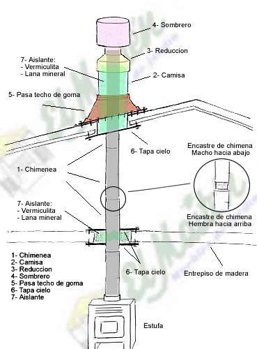 Diagrama de instalacion de chimeneas tutorial fireplace chimenea tutorial pinterest - Como colocar una chimenea de lena ...