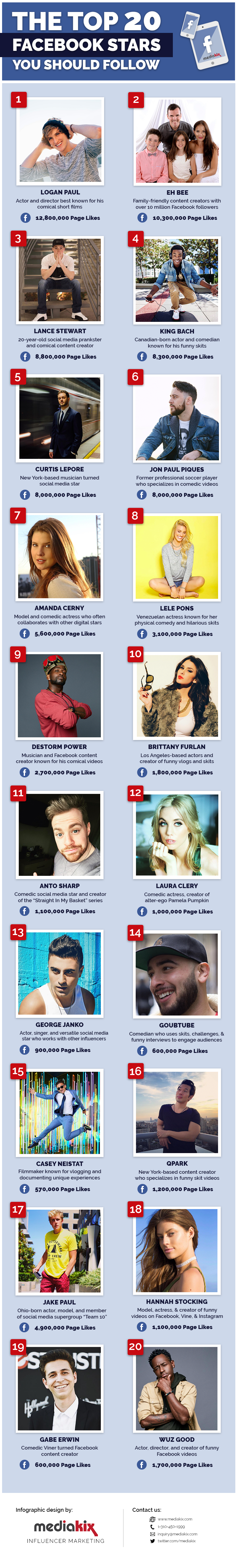 The Top 20 Facebook Stars You Should Follow