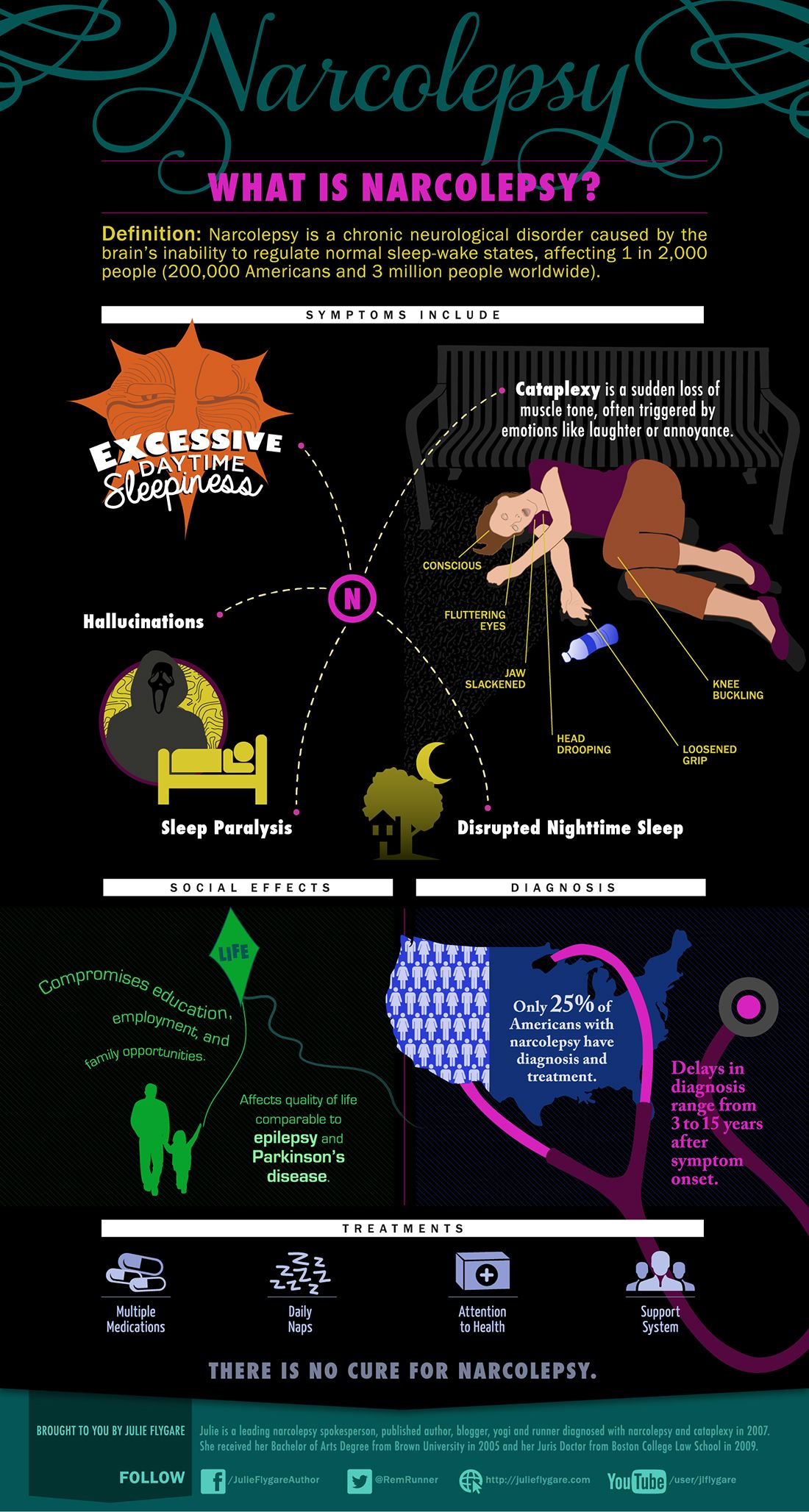 what is narcolepsy? (infographic) #naturessleep | the facts about