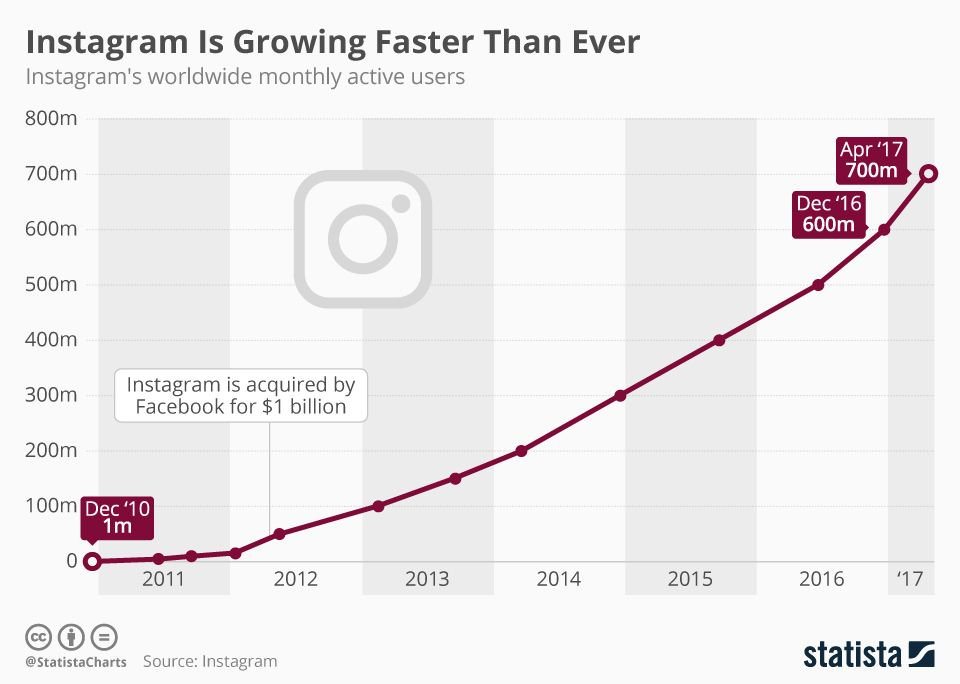 Infographic: Instagram Is Growing Faster Than Ever | Statista