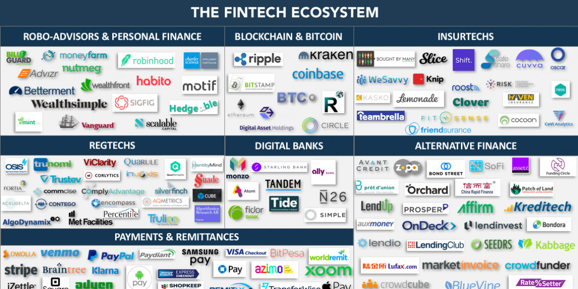 Overview Of The Fintech Industry In 2020 Latest Trends Market