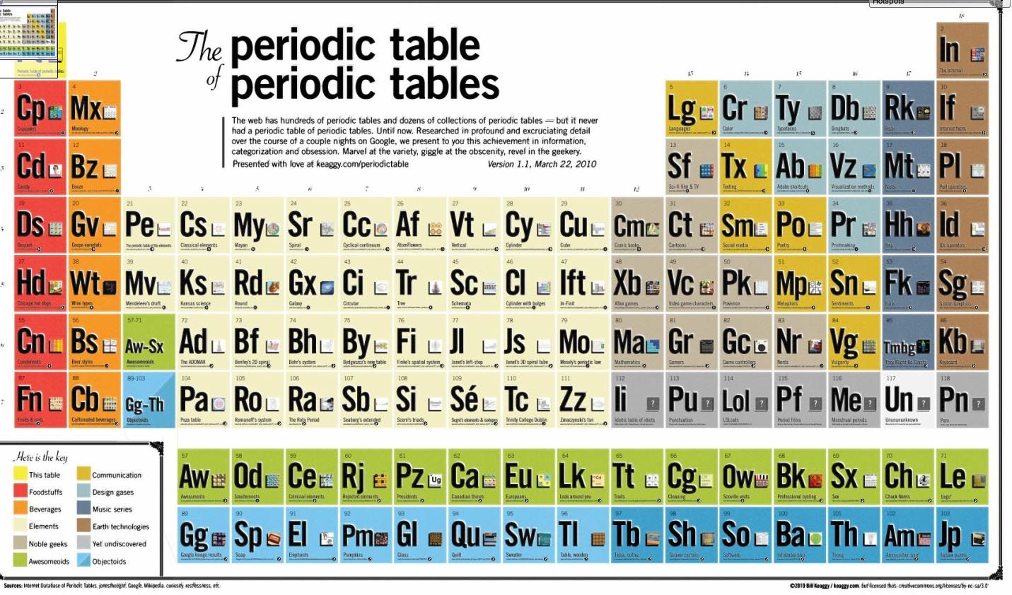 The periodic table of periodic tables - even for Pinterest this is ...