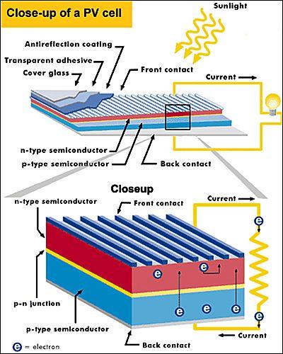 si solar cell detail solar power how solar panels work, howsi solar cell detail