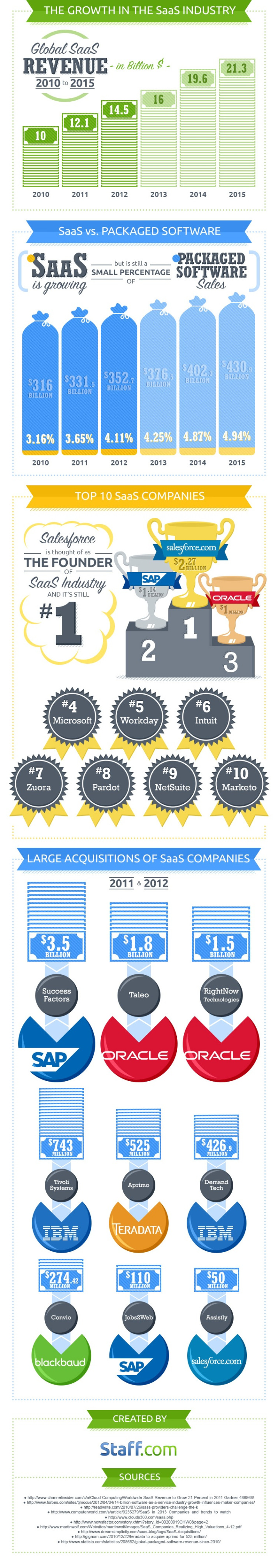 The growth in the SaaS industry #infographic #software cloud