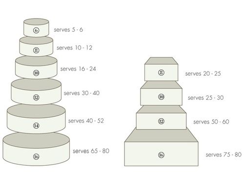 Square wedding cake sizes and servings