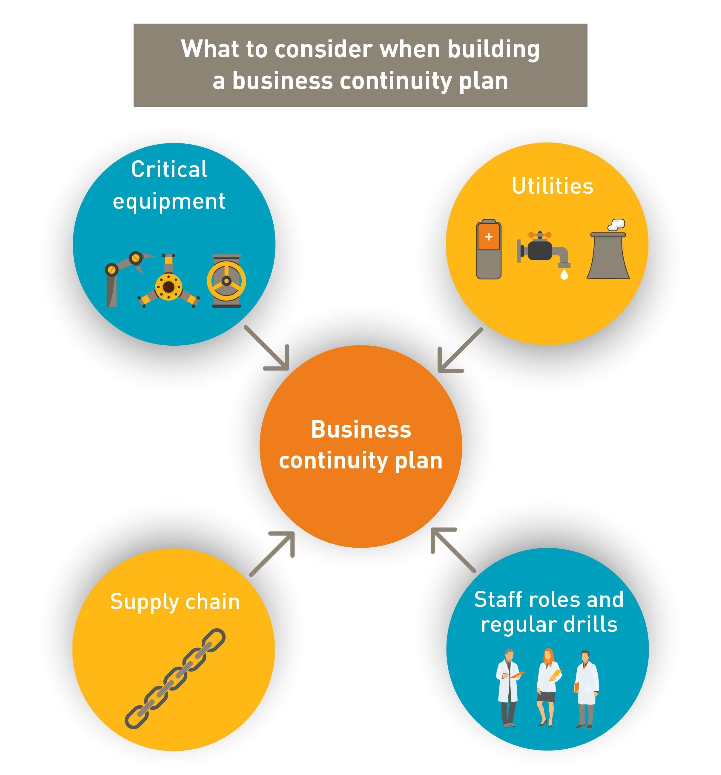 Disaster Recovery and Business Continuity Plan Template