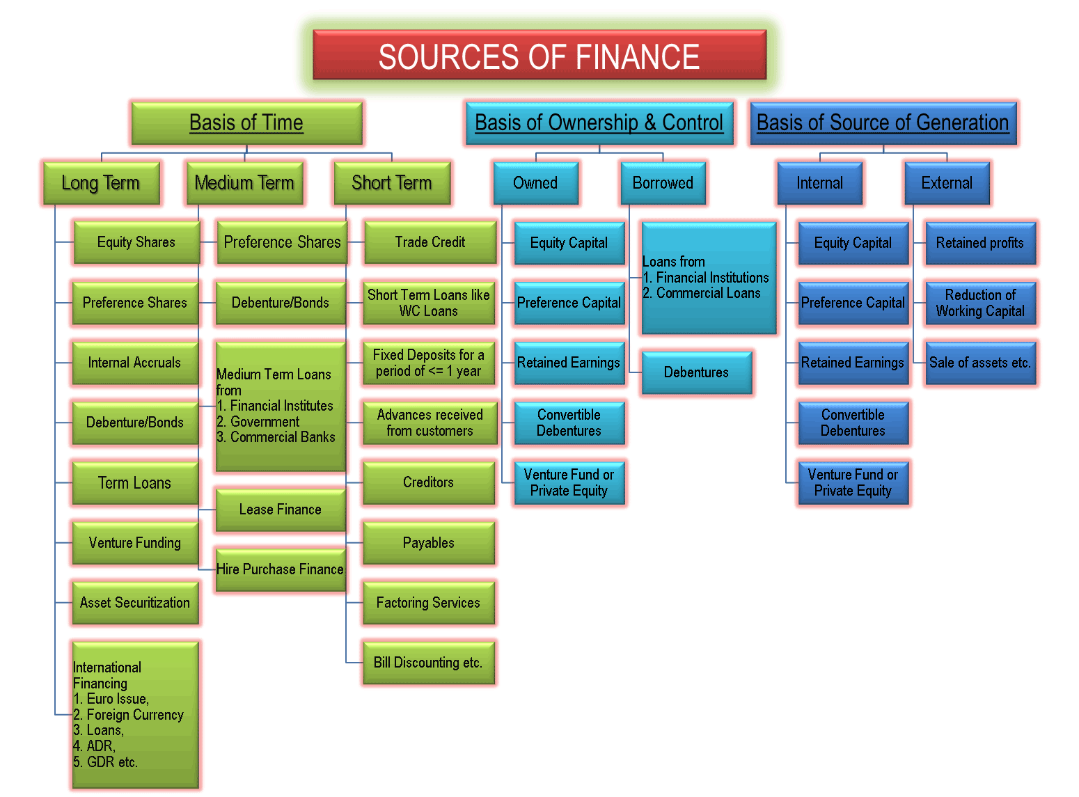 Sources of Finance Finance, The borrowers, Financial