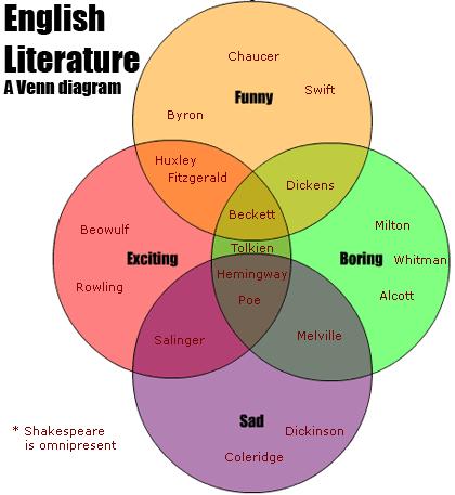 English Literature Venn Diagrams Pinterest Literature Books