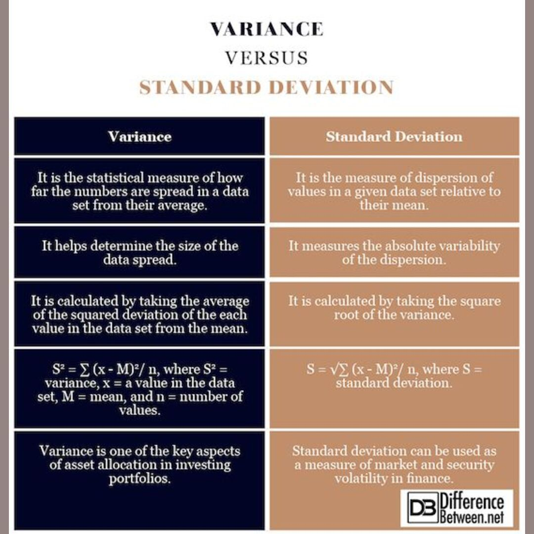 Variance Vs Standard Deviation Follow Us For Daily