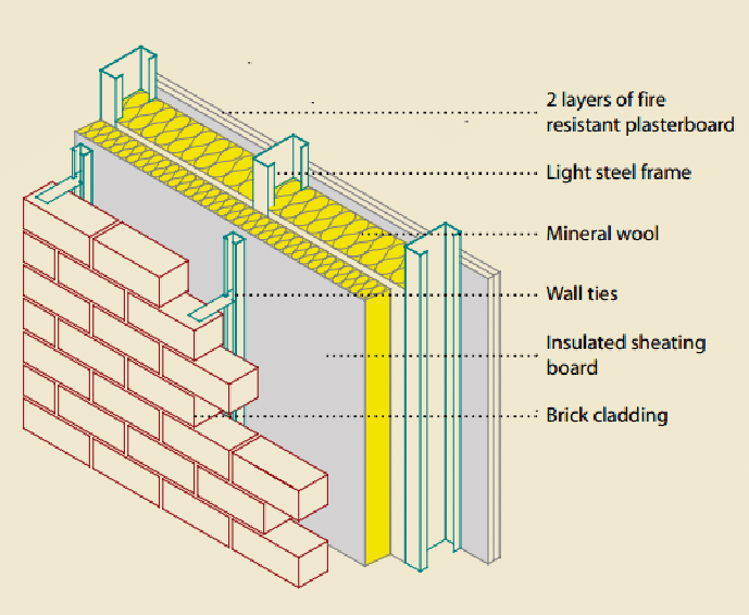 External Wall With Brick Cladding Attached To Light Steel Framing Download Scientific Diagram In 2020 Brick Cladding Brick Veneer Wall Brick Detail