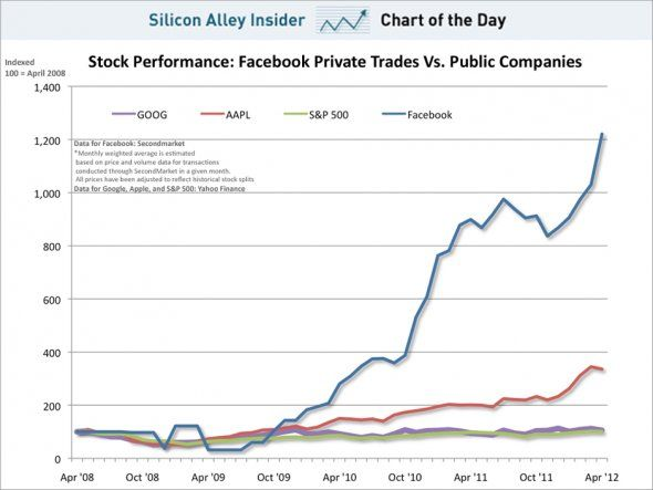 Chart Of The Day Facebook Stock Vs Apple And Google May 2012