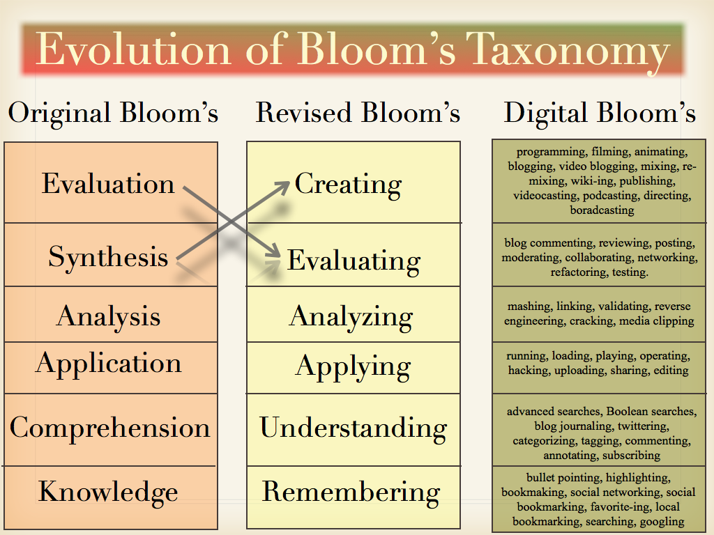Bloom S Digital Taxonomy