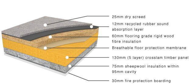 Crosslam Clt Intermediate Floor Construction Prefab