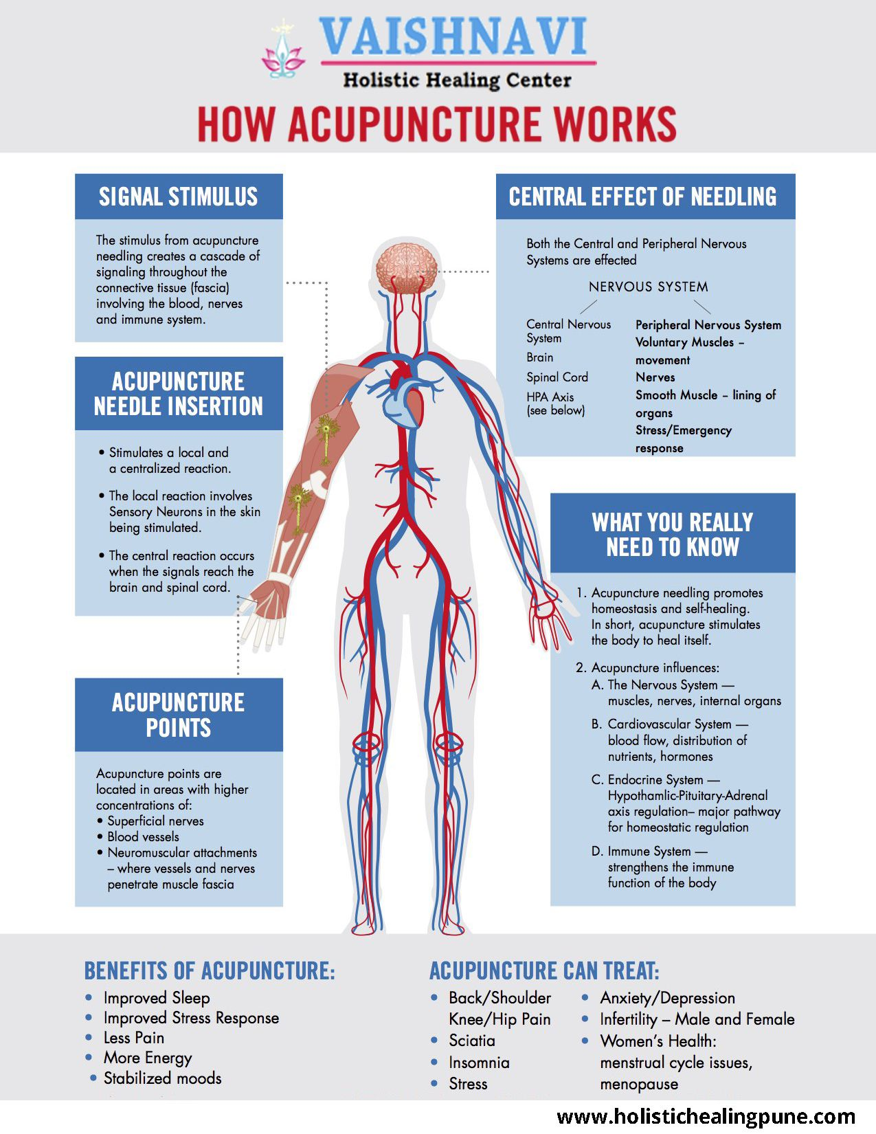 How does acupuncture work acupuncture improves the bodys