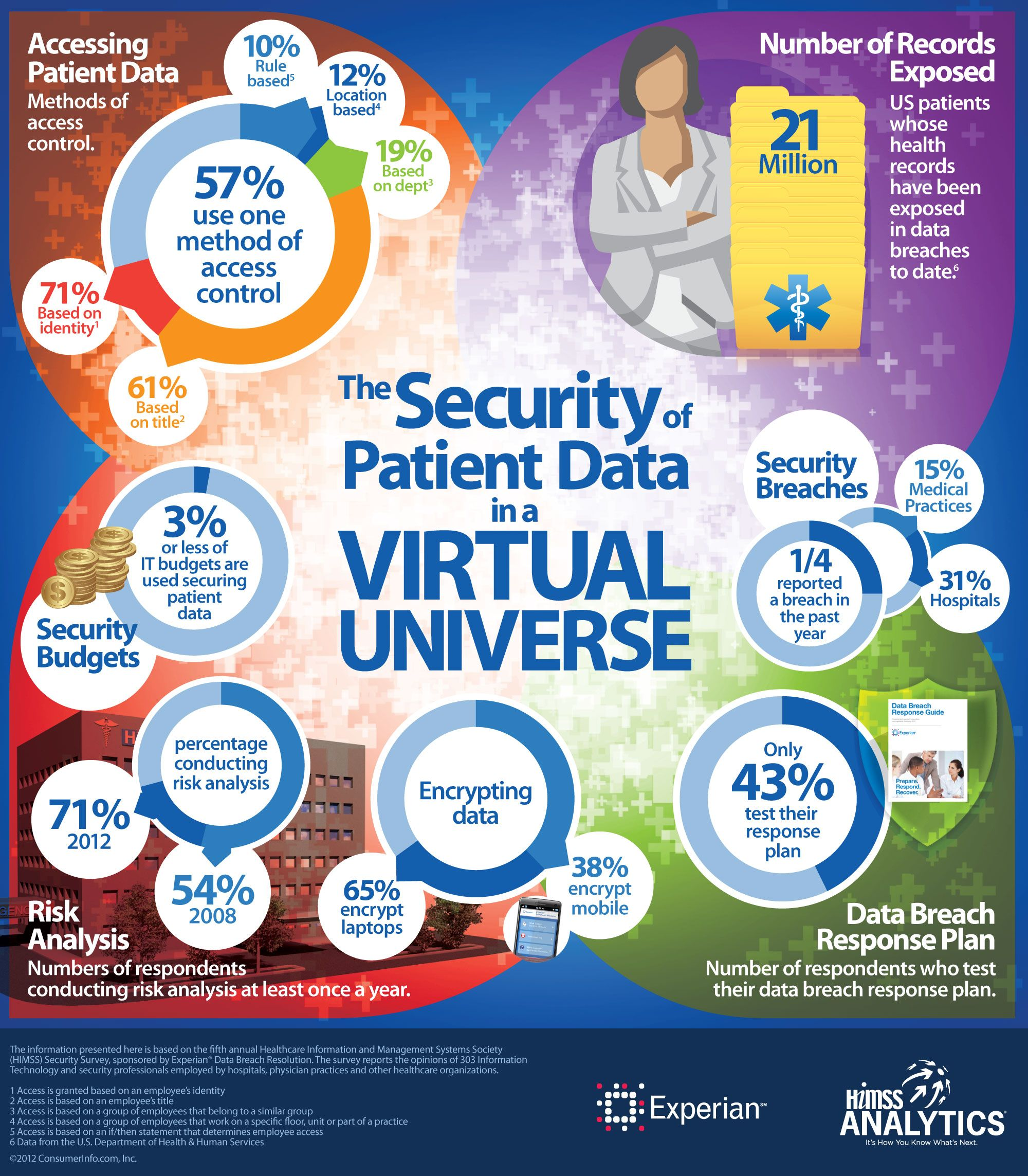 Patient Data Security in a Virtual Environment Health