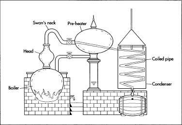 another interesting design basic pot still but the steam passesanother interesting design basic pot still but the steam passes through a \