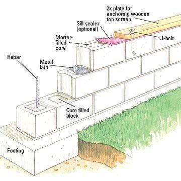 Diy concrete block retaining wall modernyardcinderblocks for How to build a concrete block wall foundation