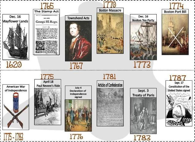 Magic image regarding revolutionary war timeline printable