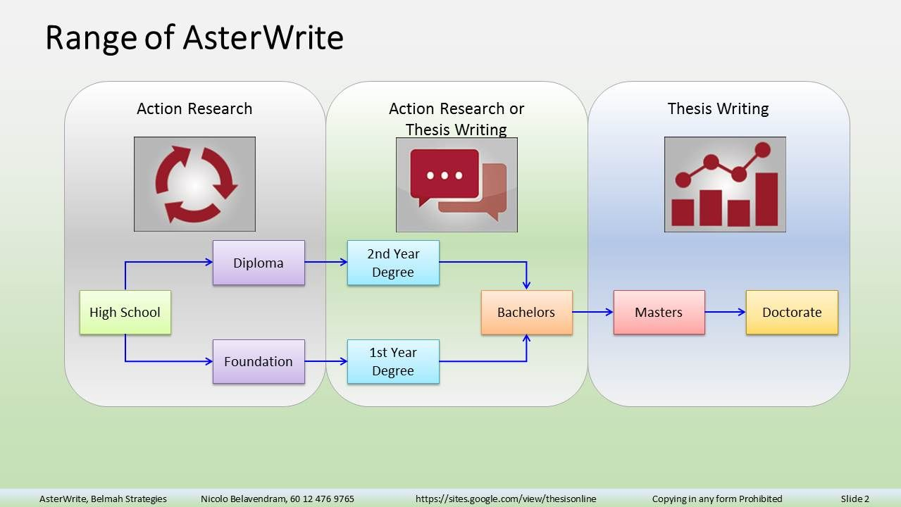 Masters thesis action research