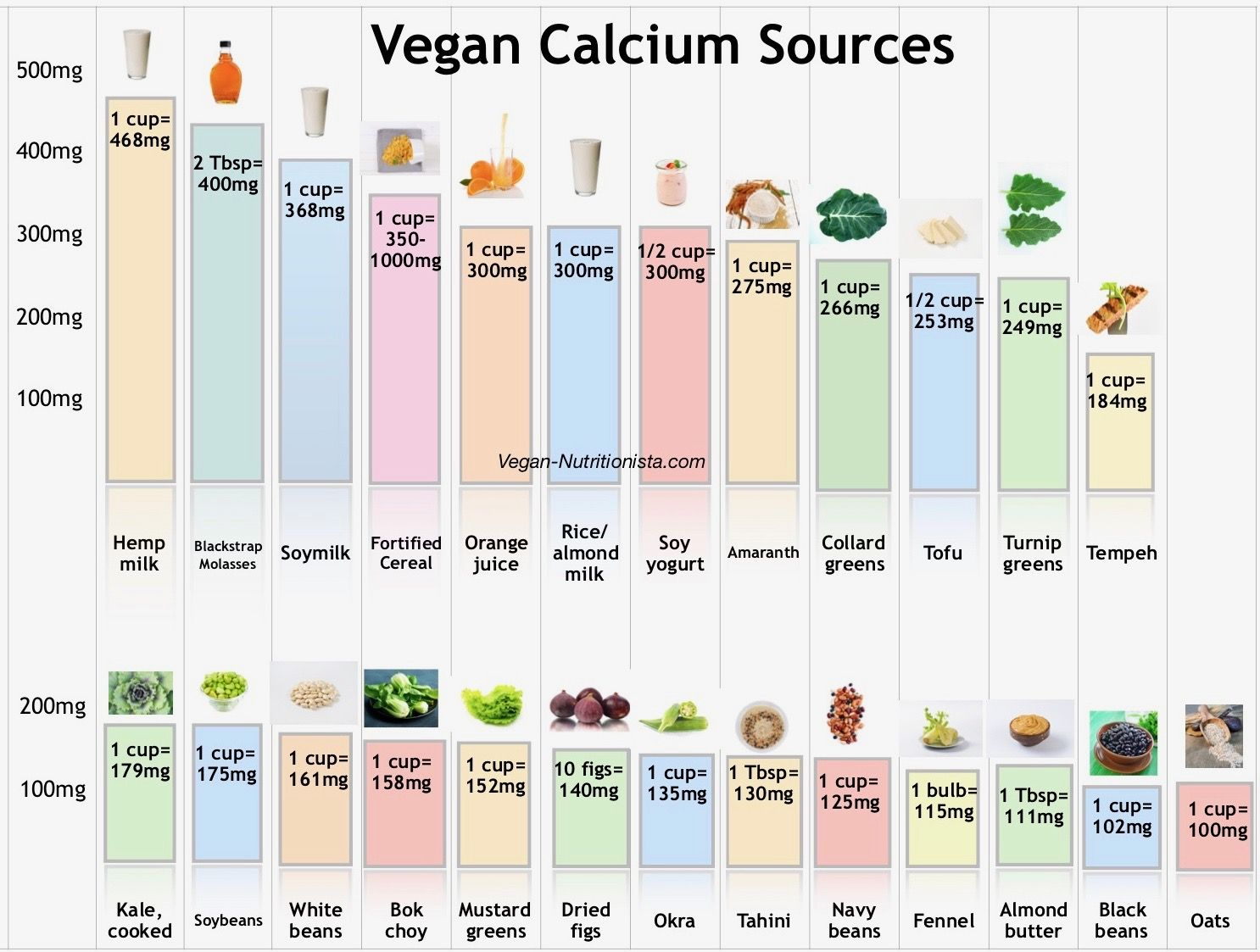Looking For Vegan Calcium Sources This Chart Shows More Than 20 Options Of Plant Based Foods That All H Vegan Calcium Vegan Calcium Sources Foods With Calcium