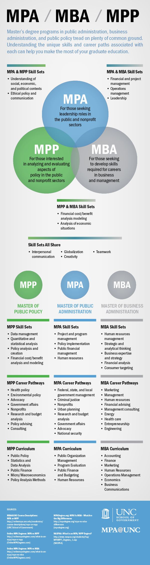 I am applying for a dual degree MBA/Master of Arts in