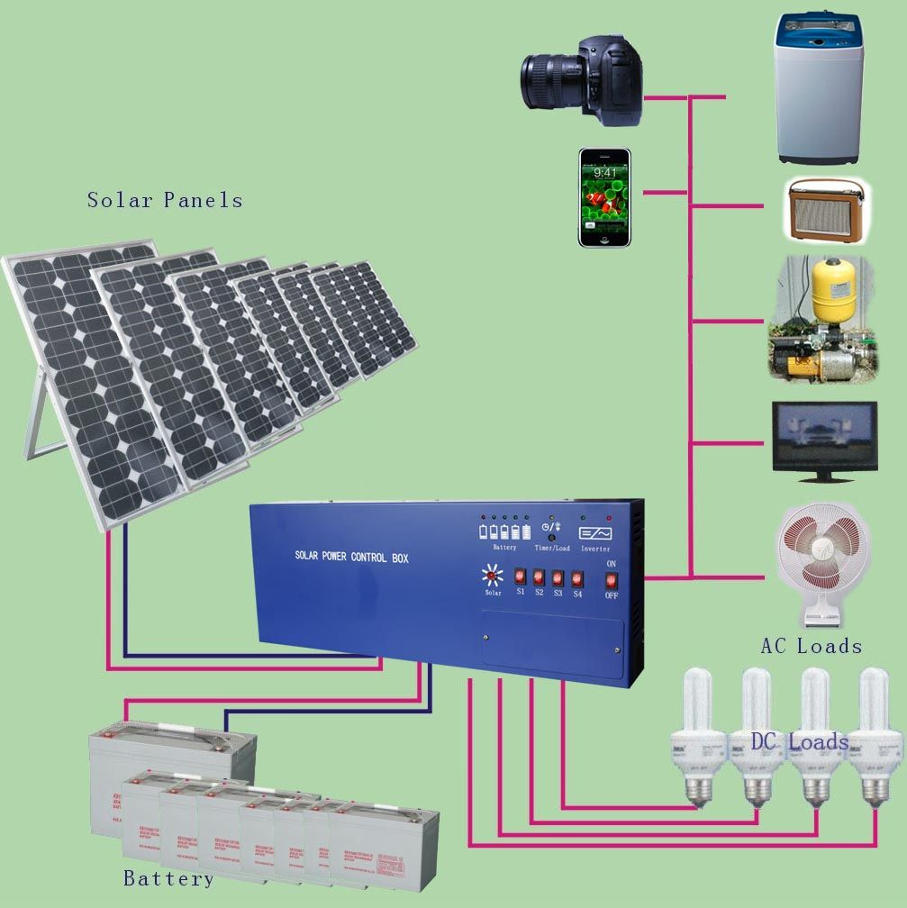 Solar Power Is A Clean And Cost Effective Solution To Produce Renewable Electricity Discover The Best Way Solar Power House Solar Panels Solar Projects