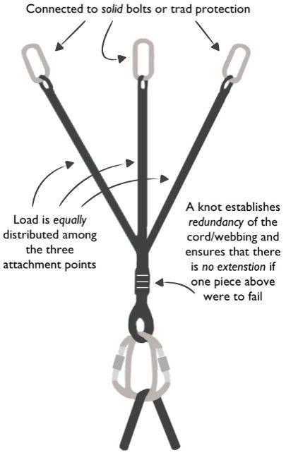 how to make an anchor climbing