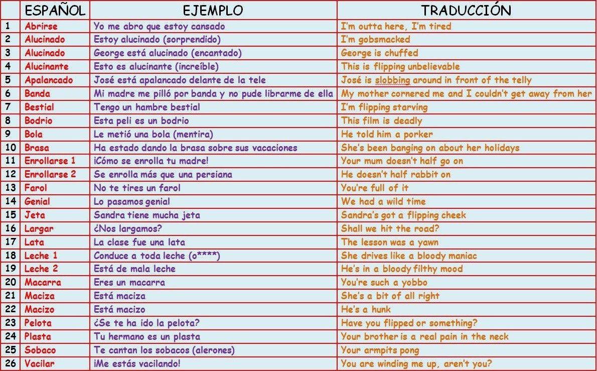 Expresiones SLANG (inglés-español) (parte 2) - Aprende Inglés Sila