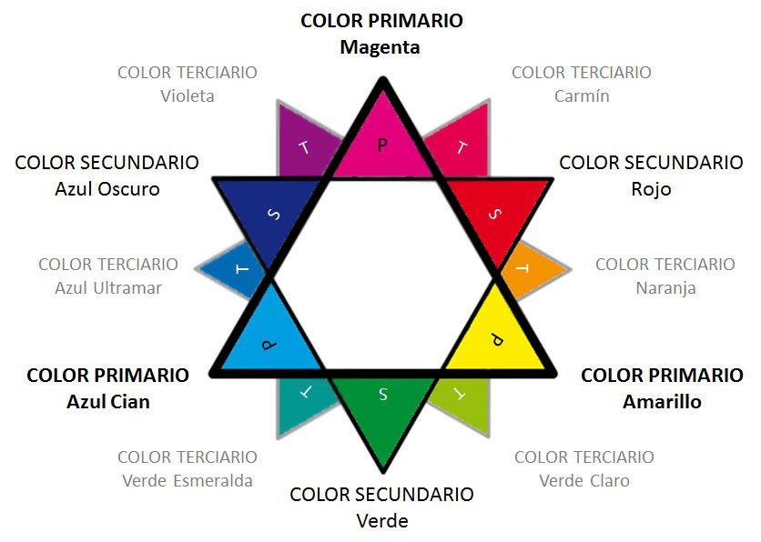 Teoría del color: colores primarios, secundarios y terciarios ...