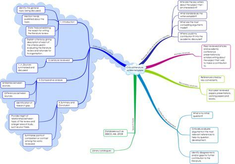 A template for undertaking a critical literature review either as - literature review