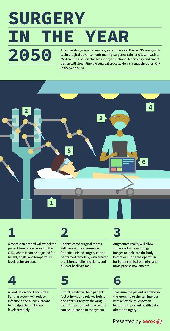 To Xeiroyrgeio Toy Mellontos Infographic Healthcare Infographics Healthcare Technology Digital Healthcare