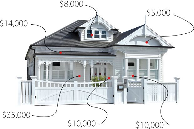 Diagram Showing How Much It Costs To Renovate Variious Parts Of Your Home
