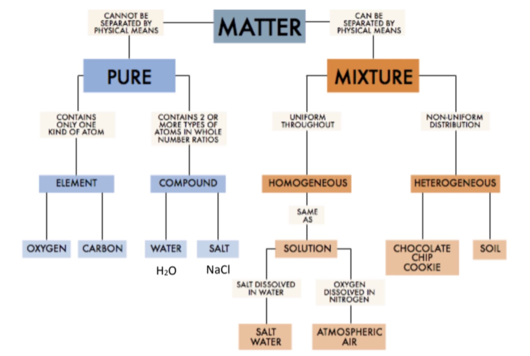 Classifying Matter Flow Chart